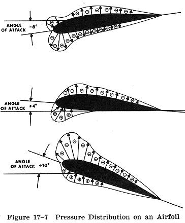 pressure distribution around symmetrical aerofoilc Pressure distribution of two-dimensional subsonic stream  0012 symmetric aerofoil at different angles of attack and at  around the aerofoil keeping in mind the .
