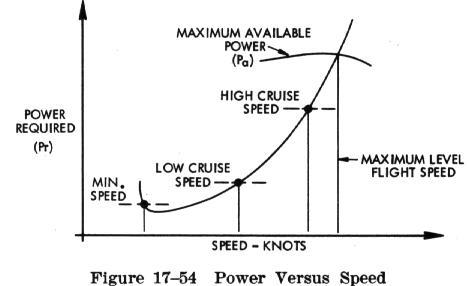 Straight and level flight